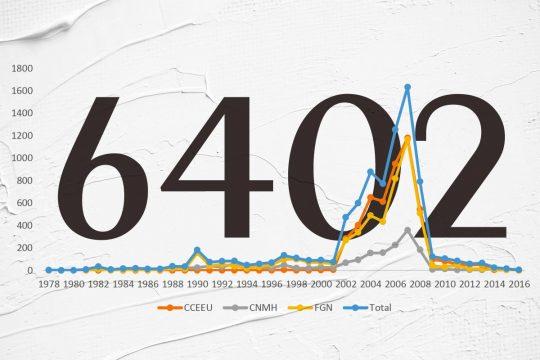 Graphique montrant le volume d'exécutions extrajudiciaires dans le temps, en Colombie