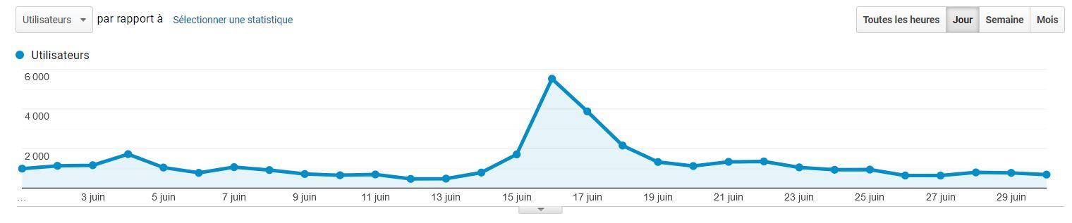 Courbe statistique montrant un net pic d'audience autour du 16 juin 2021.