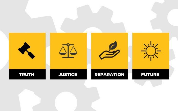 Transitional justice explained (infographic)